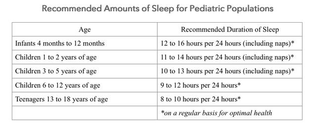 pediatric sleep chart